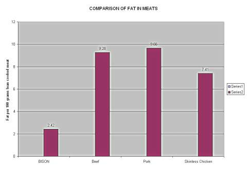 Graph comparison of Bison steak recipes with chicken, beef, pork